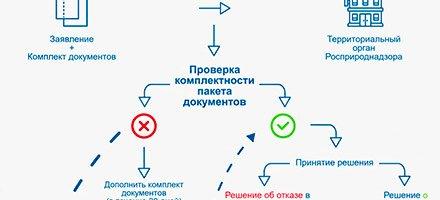 Получение лицензии на утилизацию отходов