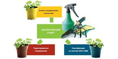 Экологический аудит цена